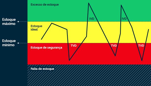 grafico de estoque máximo e estoque mínimo